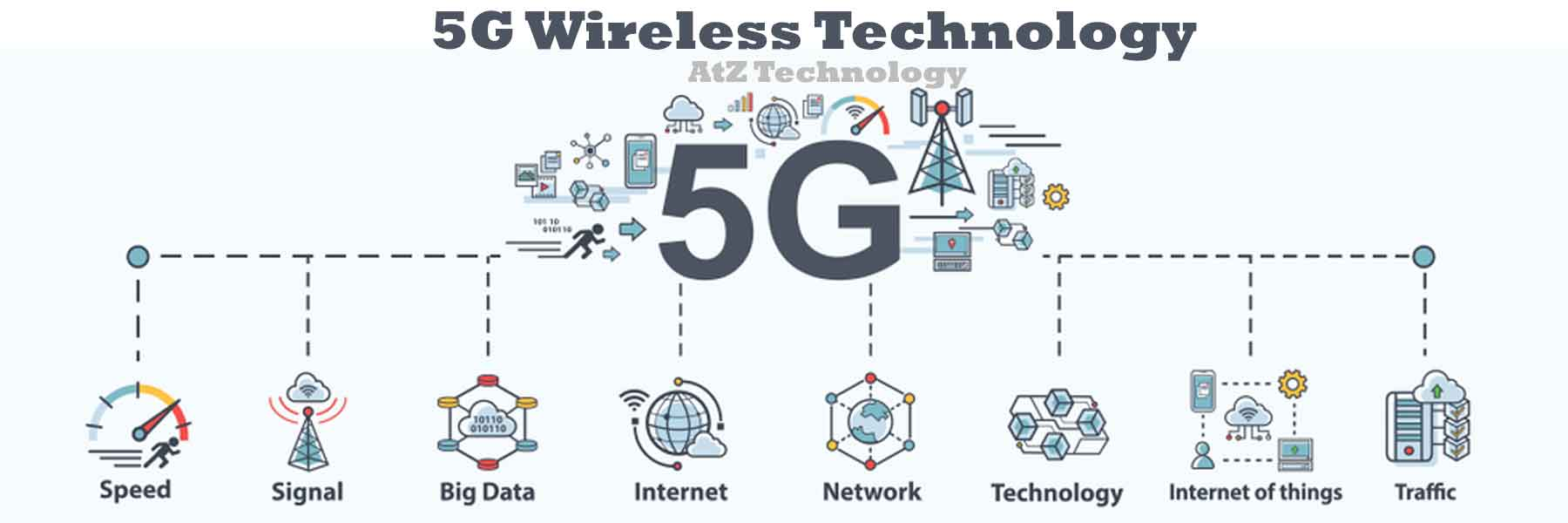 5g Wireless Technology: Definition, Advantage & Reasons 2021