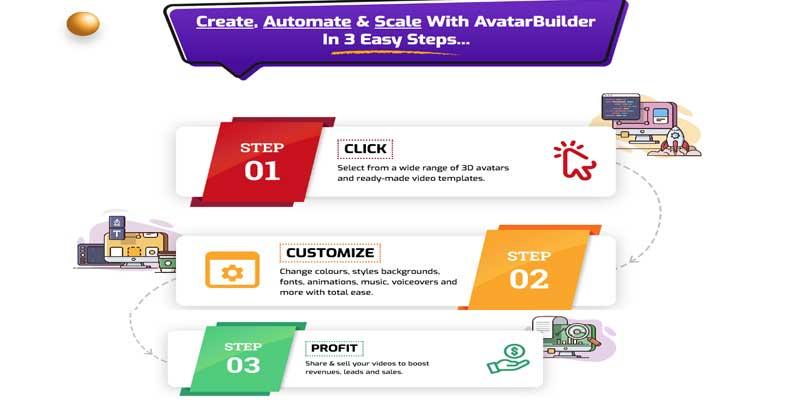 AvatarBuilder easy 3 steps process
