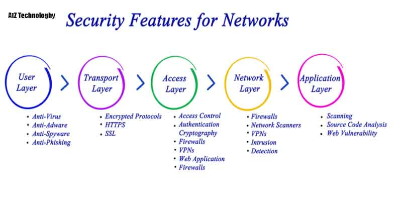 SSL Features in Different Types of Websites